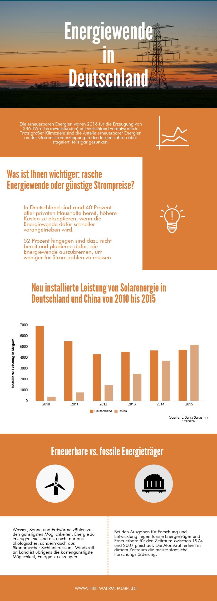 Infografik über erneuerbare Energien in Deutschland