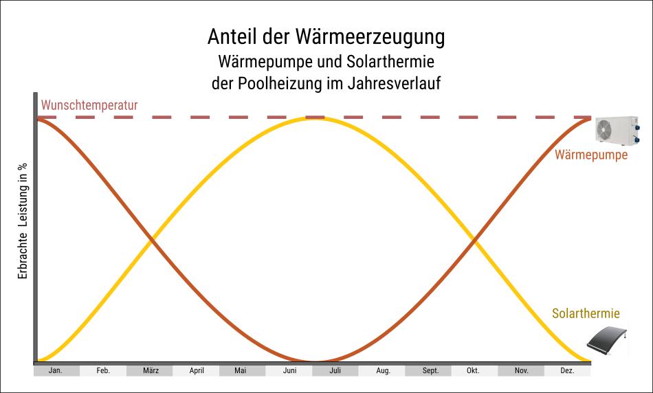 Wärmepumpe und Solarthermie kombiniert