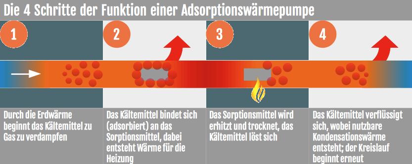 Wie funktioniert eine Adsorptionswärmepumpe?