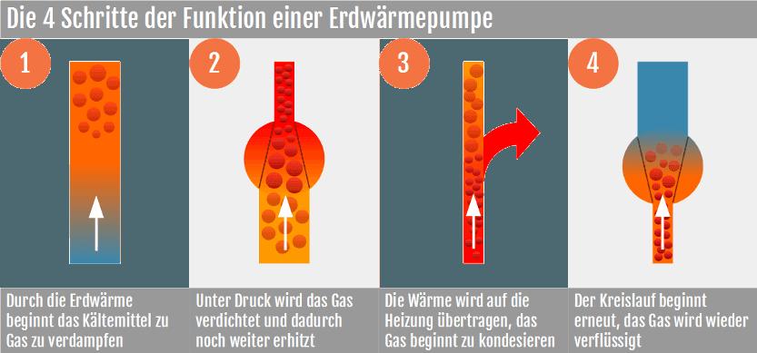 Die vier Schritte der Funktion einer Wärmepumpe