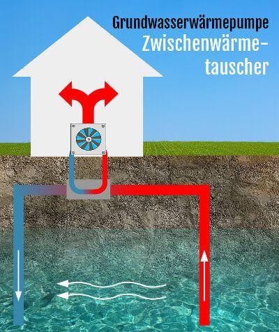 Schema der Grundwasserwärmepumpe mit Zwischenwärmetauscher