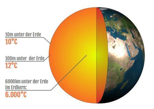 100 Meter unter der Erde herrscht ganzjährig eine Temperatur von 12 Grad Celsius