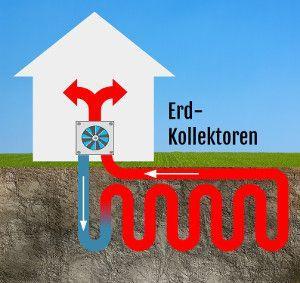 Erdkollektoren werden flächenmäßig ungefähr 1 Meter unter der Erde verlegt